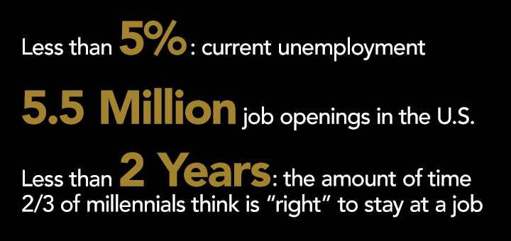 Less than 5% current unemployment; 5.5 Million job openings in the U.S.; Less than 2 Years - the amount of time 2/3 of millennials think is 'right' to stay at a job